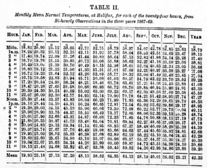 On the diurnal and annual variations of temperature at Halifax, Nova Scotia