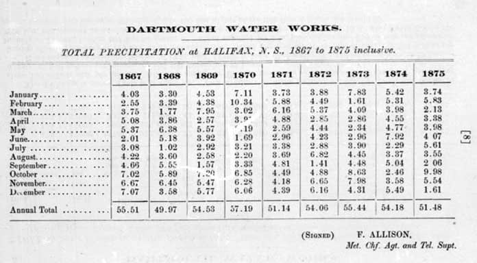 Report on proposed water supply for Dartmouth, N.S.