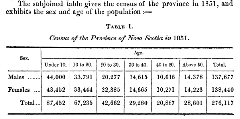Statistics Relative to Nova Scotia in 1851